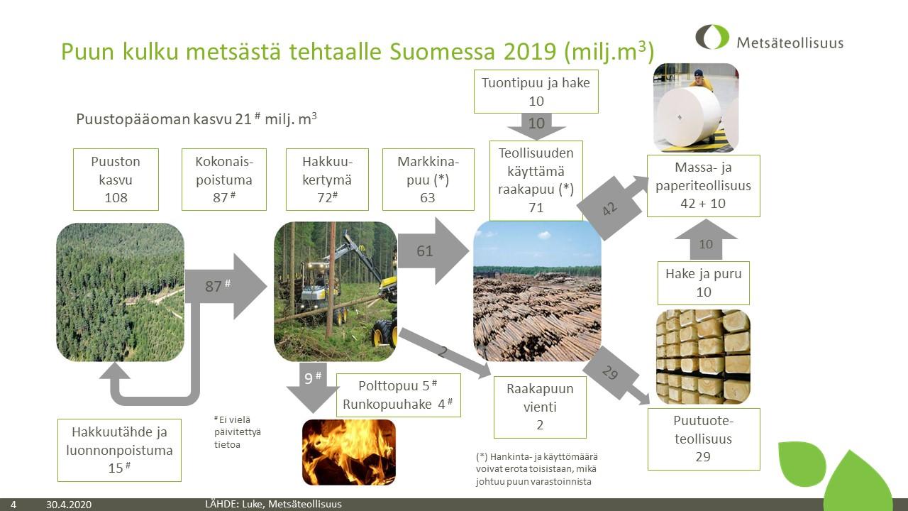 Puun kulku metsästä tehtaalle Suomessa 2019