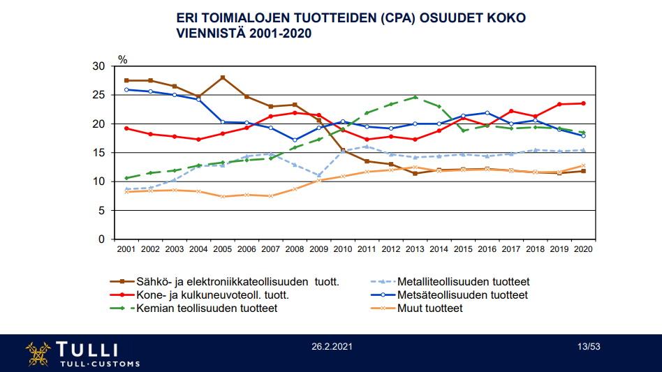 Tullin vientitilasto 2001-2020