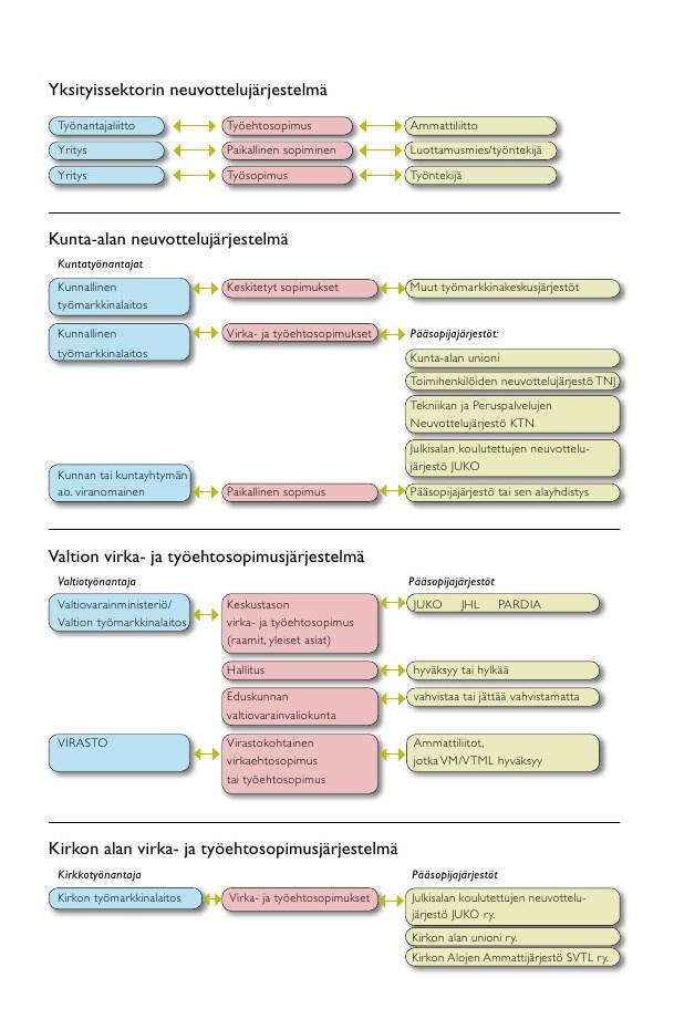 Suomalainen työehtojen neuvottelujärjestelmä